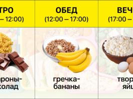 Какие продукты можно есть вечером