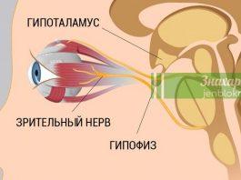 Всего 8 шагов к улучшению и восстановлению зрения. Работает, даже если ты носишь очки